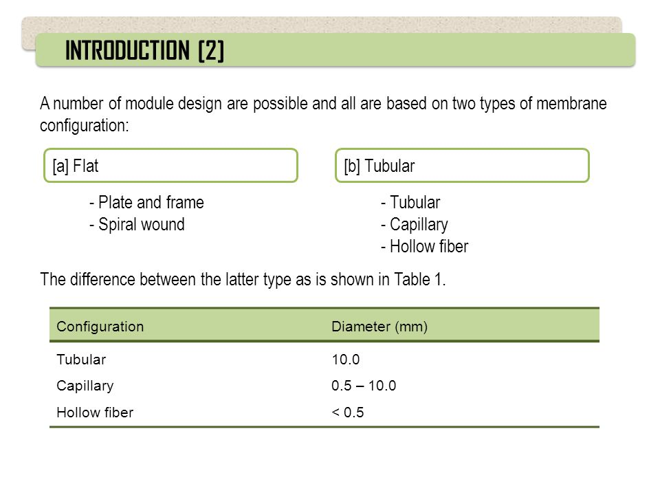 INTRODUCTION [2] A number of module design are possible and all are based on two types of membrane configuration:
